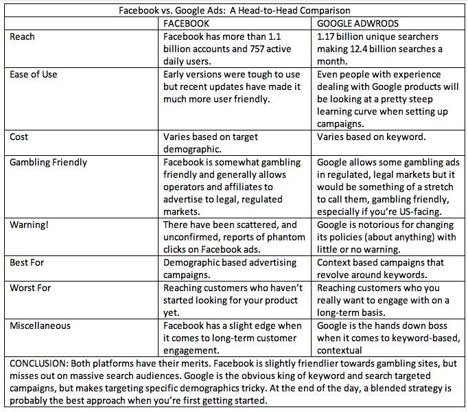 Facebook vs. Google Ads:  A Head-to-Head Comparison