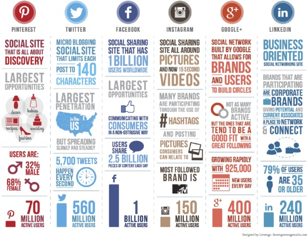 How to Truly Measure Your Social Media Results
